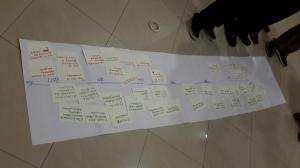 EMPIA Timeline